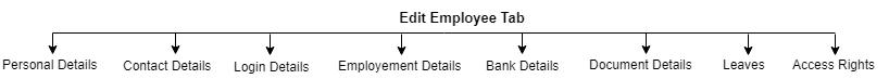 SHIFTHRM Edit Employee Flow Diagram