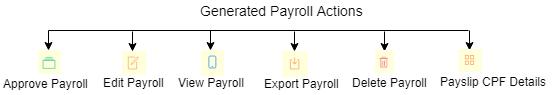 SHIFTHRM Payroll Flow